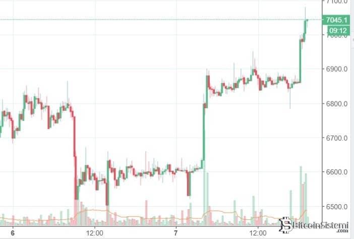 7 Nisan 15 Dakikalık Bitcoin Grafiği
